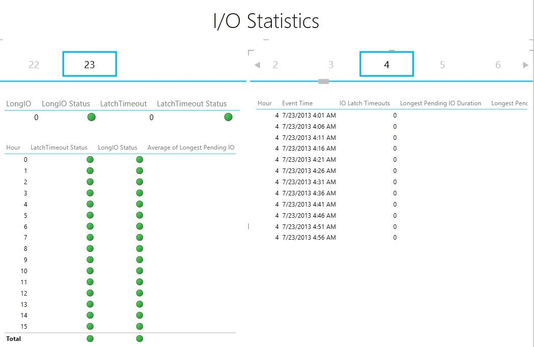 IO Statistics